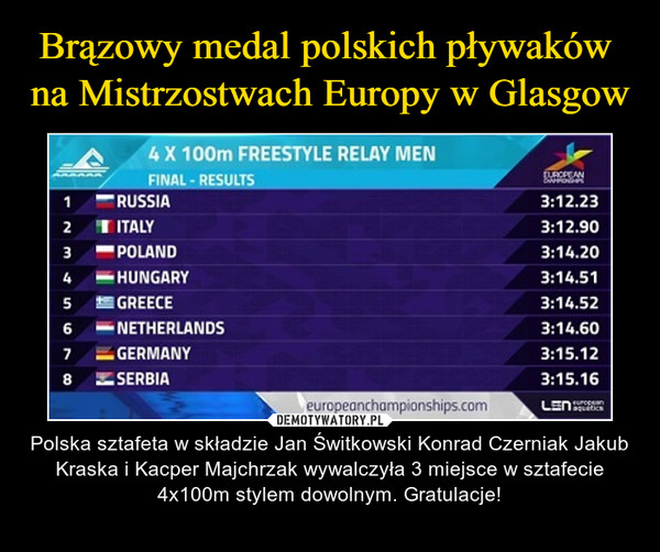 – Polska sztafeta w składzie Jan Świtkowski Konrad Czerniak Jakub Kraska i Kacper Majchrzak wywalczyła 3 miejsce w sztafecie 4x100m stylem dowolnym. Gratulacje!