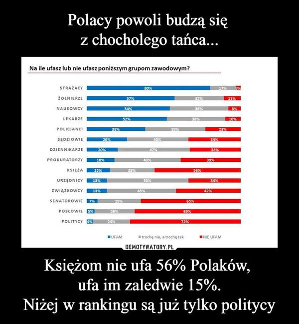 Księżom nie ufa 56% Polaków, ufa im zaledwie 15%.Niżej w rankingu są już tylko politycy –