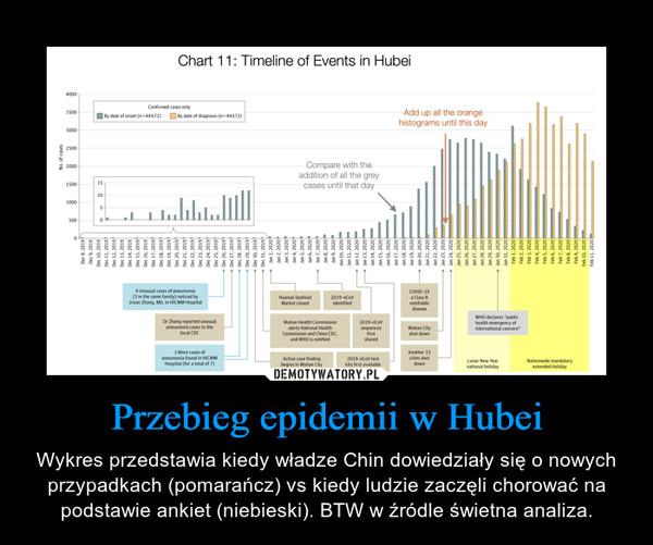 Przebieg epidemii w Hubei – Wykres przedstawia kiedy władze Chin dowiedziały się o nowych przypadkach (pomarańcz) vs kiedy ludzie zaczęli chorować na podstawie ankiet (niebieski). BTW w źródle świetna analiza.