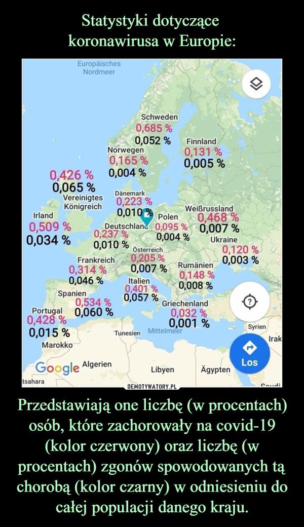 Przedstawiają one liczbę (w procentach) osób, które zachorowały na covid-19 (kolor czerwony) oraz liczbę (w procentach) zgonów spowodowanych tą chorobą (kolor czarny) w odniesieniu do całej populacji danego kraju. –