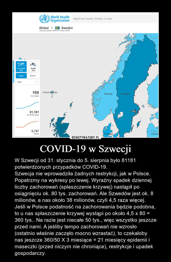 COVID-19 w Szwecji – W Szwecji od 31. stycznia do 5. sierpnia było 81181 potwierdzonych przypadków COVID-19.Szwecja nie wprowadziła żadnych restrykcji, jak w Polsce. Popatrzmy na wykresy po lewej. Wyraźny spadek dziennej liczby zachorowań (spłaszczenie krzywej) nastąpił po osiągnięciu ok. 80 tys. zachorowań. Ale Szwedów jest ok. 8 milionów, a nas około 38 milionów, czyli 4,5 raza więcej. Jeśli w Polsce podatność na zachorowania będzie podobna, to u nas spłaszczenie krzywej wystąpi po około 4,5 x 80 = 360 tys.. Na razie jest niecałe 50 tys., więc wszystko jeszcze przed nami. A jeśliby tempo zachorowań nie wzrosło (ostatnio właśnie zaczęło mocno wzrastać), to czekałoby nas jeszcze 360/50 X 3 miesiące = 21 miesięcy epidemii i maseczki (przed niczym nie chroniące), restrykcje i upadek gospodarczy.