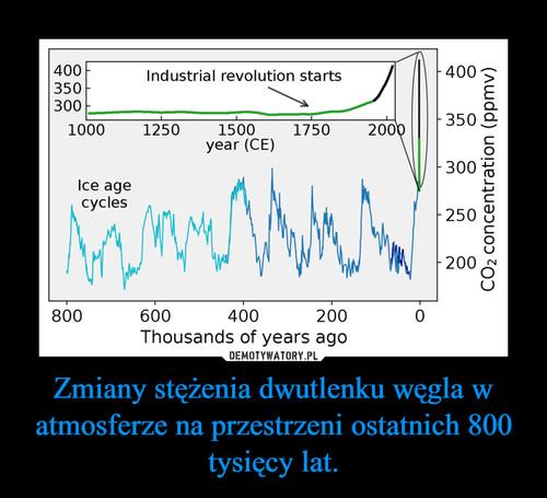 Zmiany stężenia dwutlenku węgla w atmosferze na przestrzeni ostatnich 800 tysięcy lat.