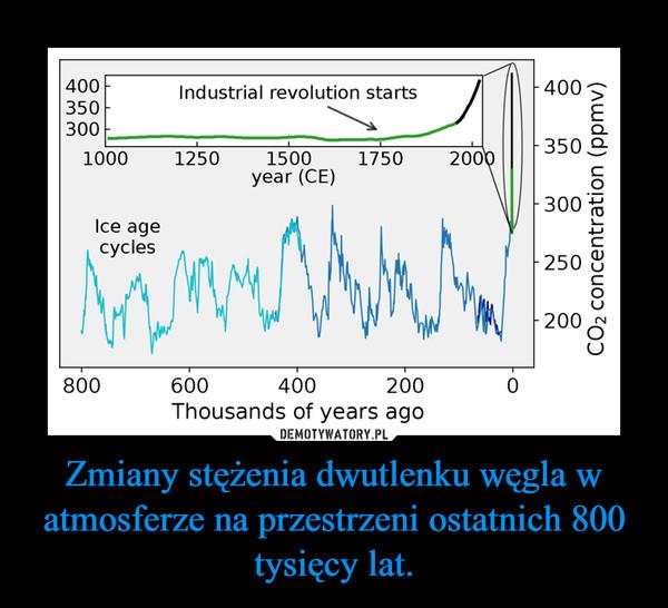 Zmiany stężenia dwutlenku węgla w atmosferze na przestrzeni ostatnich 800 tysięcy lat. –