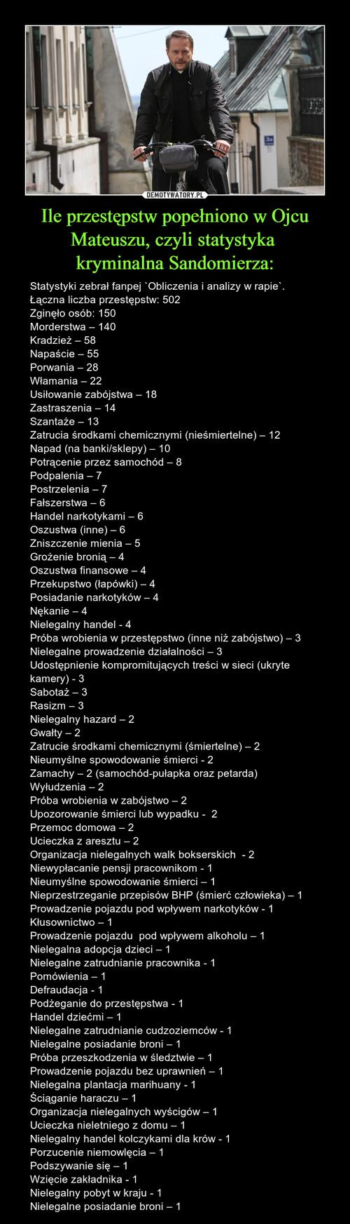 Ile przestępstw popełniono w Ojcu Mateuszu, czyli statystyka  kryminalna Sandomierza: