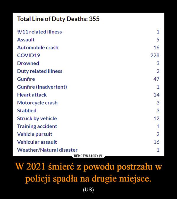 W 2021 śmierć z powodu postrzału w policji spadła na drugie miejsce. – (US)